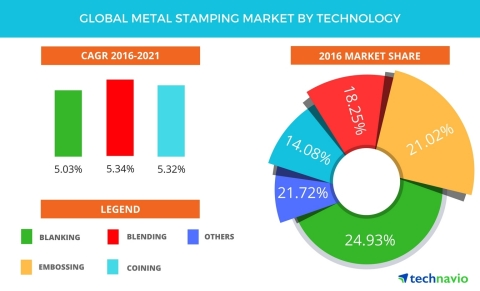 Global Metal Stamping Market Projected to be Worth USD 149.38 Billion by 2021: